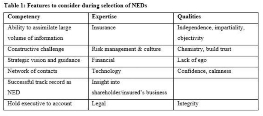 Table 1 Features to consider during selection of NED's