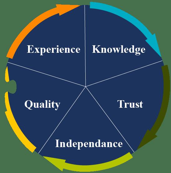 CWC_Values-dark-blue_cut-arrow